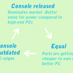Console cycle copy (Why I'm looking forward to the Xbox One)